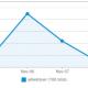 Meet het aantal kliks op linkjes in je Social Media berichtgeving